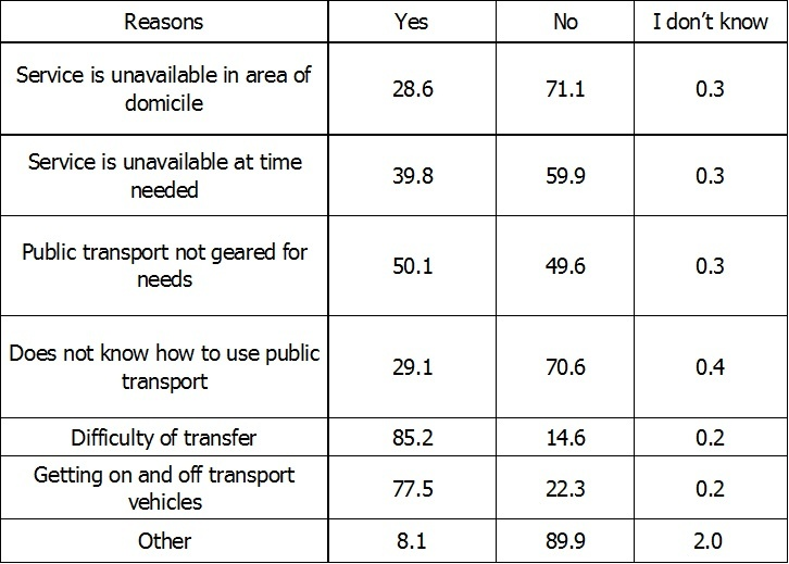 Source: Palestinian Statistics Department